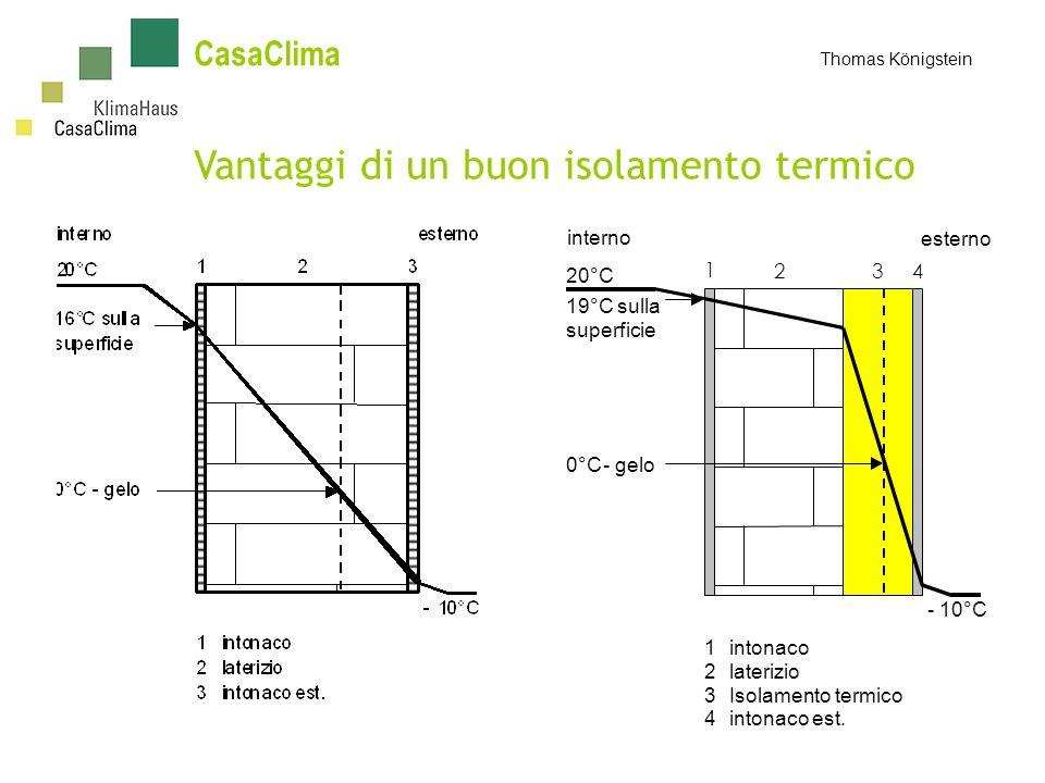CasaClima Thomas Königstein Vantaggi di un buon isolamento termico 20°C 1 19°C sulla superficie 0°C-gelo -10°C 24 interno esterno 1intonaco 2laterizio 3Isolamento termico 4intonaco est.