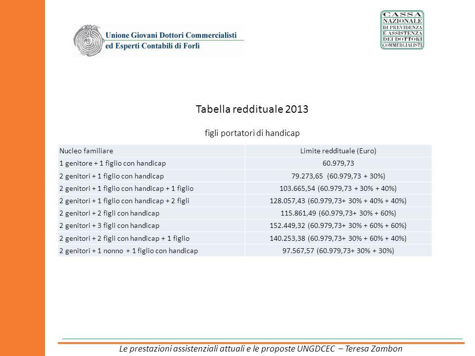 Tabella reddituale 2013 figli portatori di handicap Nucleo familiareLimite reddituale (Euro) 1 genitore + 1 figlio con handicap60.979,73 2 genitori +