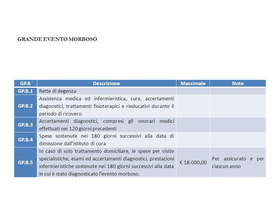 GP.BDescrizioneMassimaleNote GP.B.1 Rette di degenza GP.B.2 Assistenza medica ed infermieristica, cure, accertamenti diagnostici, trattamenti fisioter