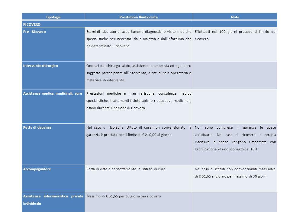 29 TipologiaPrestazioni RimborsateNote RICOVERO Pre - Ricovero Esami di laboratorio, accertamenti diagnostici e visite mediche specialistiche resi nec
