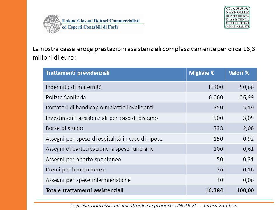 La nostra cassa eroga prestazioni assistenziali complessivamente per circa 16,3 milioni di euro: Trattamenti previdenzialiMigliaia Valori % Indennità