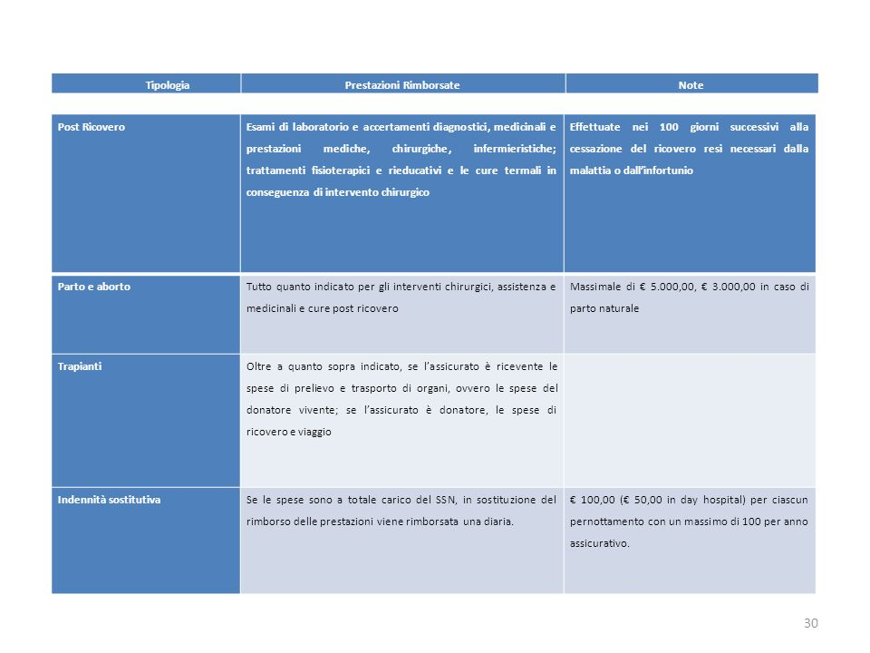 30 Post Ricovero Esami di laboratorio e accertamenti diagnostici, medicinali e prestazioni mediche, chirurgiche, infermieristiche; trattamenti fisiote