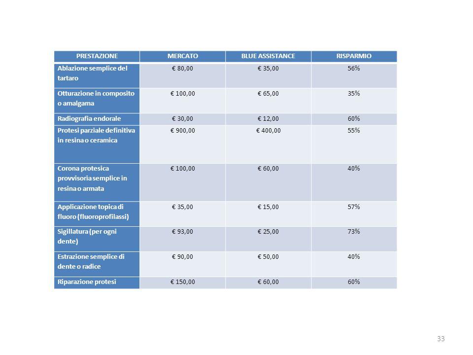 33 PRESTAZIONEMERCATOBLUE ASSISTANCERISPARMIO Ablazione semplice del tartaro 80,00 35,0056% Otturazione in composito o amalgama 100,00 65,0035% Radiog