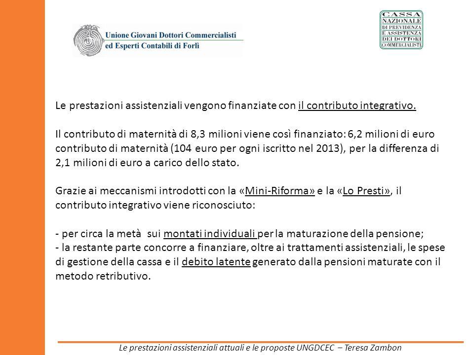 Le prestazioni assistenziali vengono finanziate con il contributo integrativo. Il contributo di maternità di 8,3 milioni viene così finanziato: 6,2 mi