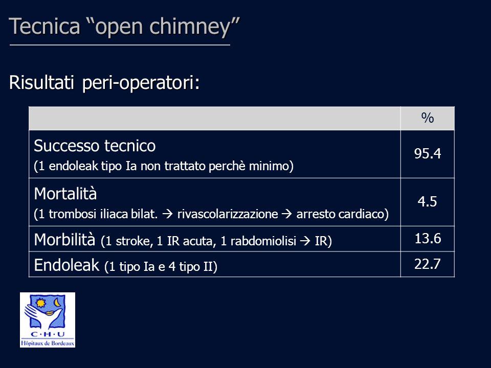 % Mortalità 0 Complicanze e/o reinteventi legati alla procedura 0 Endoleak (persistenza di 3 tipo II) 13.6 Pervietà delle a.renali trattate 100 Tecnica open chimney Follow-up mediano 18 mesi (7-35 m):