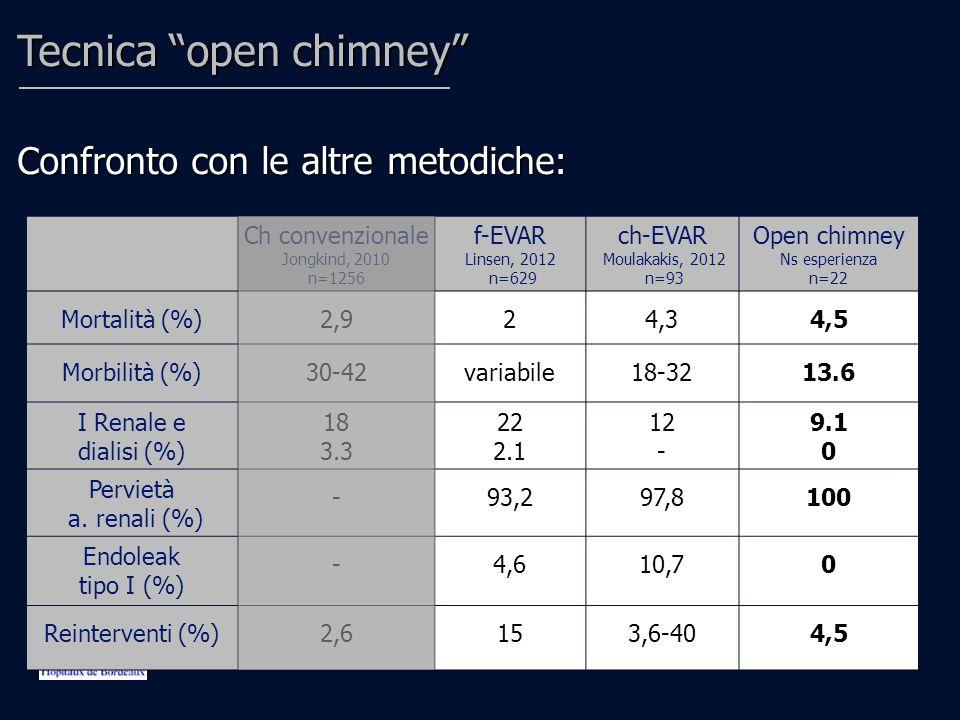 Conclusioni La tecnica open chimney sembrerebbe efficace in una sottopopolazione di pazienti ben determinata.
