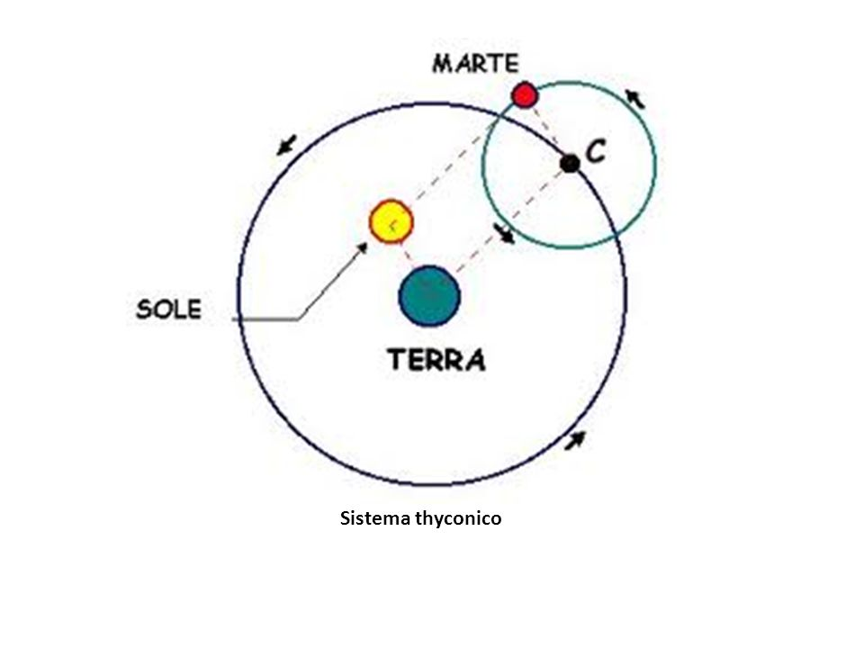 Sistema thyconico
