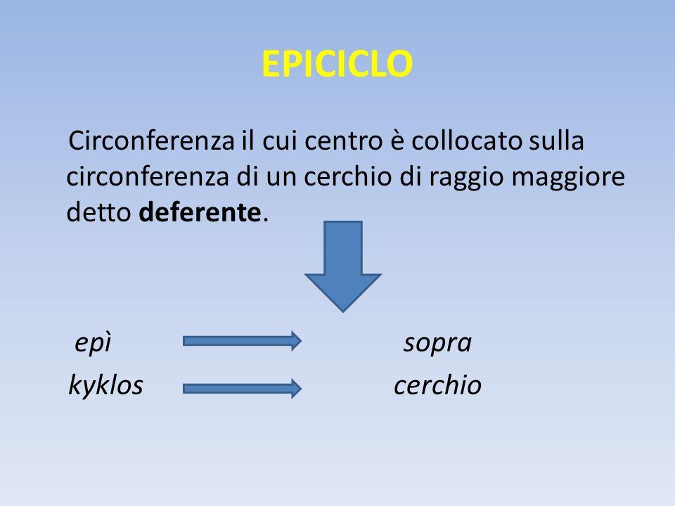 EPICICLO Circonferenza il cui centro è collocato sulla circonferenza di un cerchio di raggio maggiore detto deferente. epì sopra kyklos cerchio