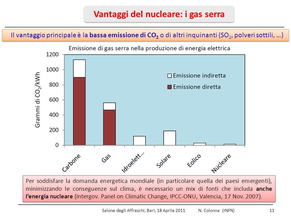 Vantaggi del nucleare: i gas serra 11 Il vantaggio principale è la bassa emissione di CO 2 o di altri inquinanti (SO 2, polveri sottili, …) Salone degli Affreschi, Bari, 18 Aprile 2011 N.