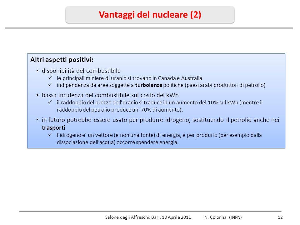 Vantaggi del nucleare (2) Altri aspetti positivi: disponibilità del combustibile le principali miniere di uranio si trovano in Canada e Australia indipendenza da aree soggette a turbolenze politiche (paesi arabi produttori di petrolio) bassa incidenza del combustibile sul costo del kWh il raddoppio del prezzo delluranio si traduce in un aumento del 10% sul kWh (mentre il raddoppio del petrolio produce un 70% di aumento).