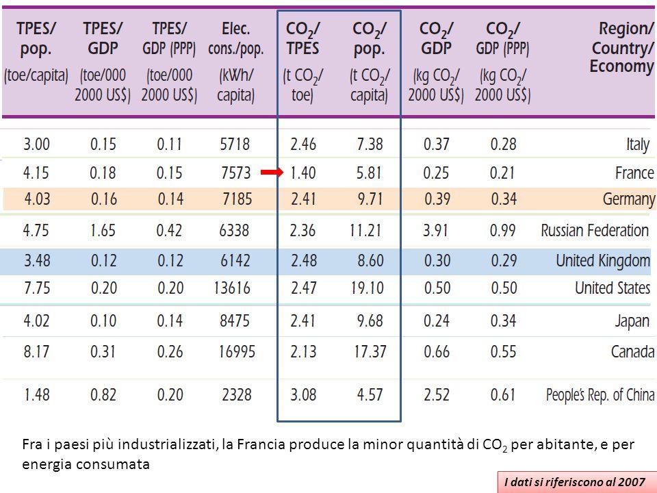 I dati si riferiscono al 2007 Fra i paesi più industrializzati, la Francia produce la minor quantità di CO 2 per abitante, e per energia consumata