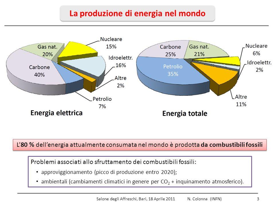 La produzione di CO 2 4, Report of the Intergovernmental Panel on Climate Changes (IPCC), 2007 www.ipcc-wg1.unibe.ch/publications/wg1-ar4/wg1-ar4.html Report of the Intergovernmental Panel on Climate Changes (IPCC), 2007 www.ipcc-wg1.unibe.ch/publications/wg1-ar4/wg1-ar4.html Necessario (e sempre più urgente) sviluppare fonti di energia pulita, sicura e a basso costo.