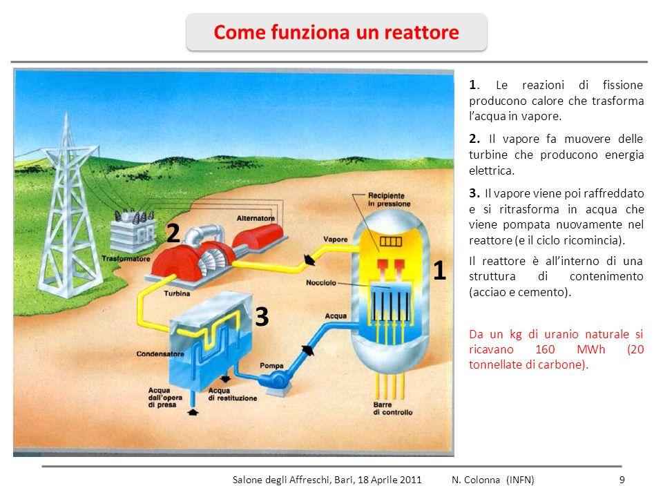 Come funziona un reattore 9 Salone degli Affreschi, Bari, 18 Aprile 2011 N.