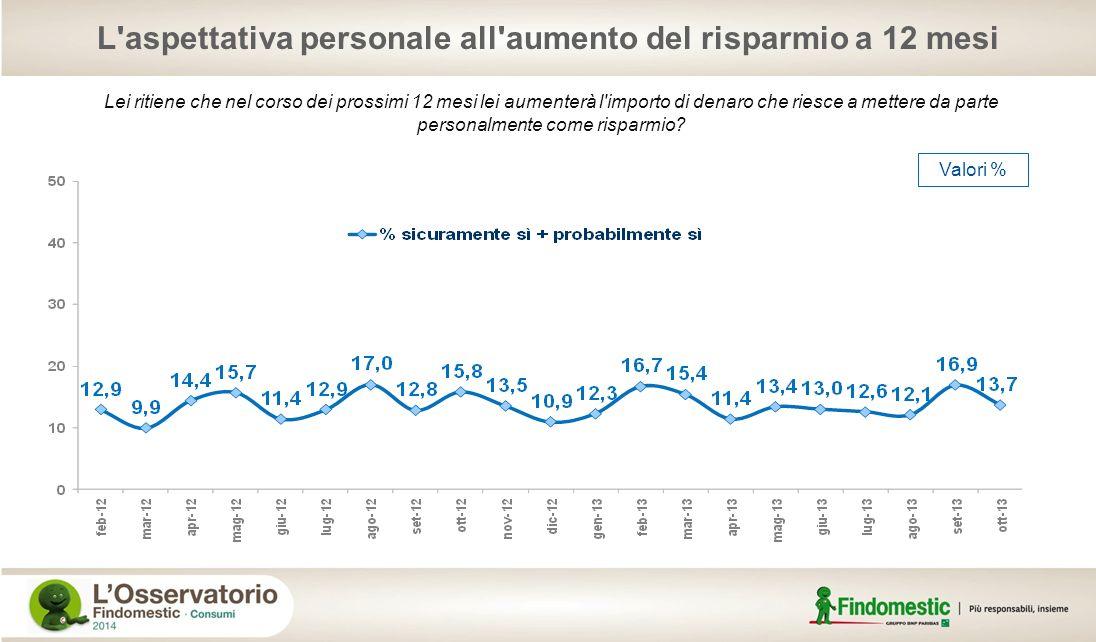 Valori % L'aspettativa personale all'aumento del risparmio a 12 mesi Lei ritiene che nel corso dei prossimi 12 mesi lei aumenterà l'importo di denaro