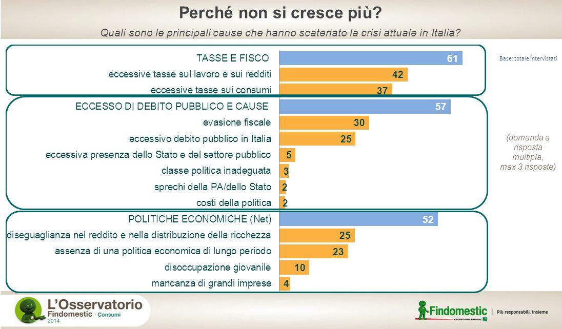 Quali sono le principali cause che hanno scatenato la crisi attuale in Italia? Perché non si cresce più? Base: totale intervistati (domanda a risposta