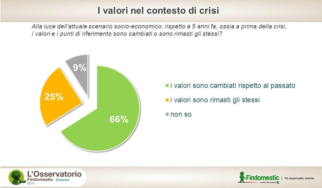 I valori nel contesto di crisi Alla luce dell'attuale scenario socio-economico, rispetto a 5 anni fa, ossia a prima della crisi, i valori e i punti di