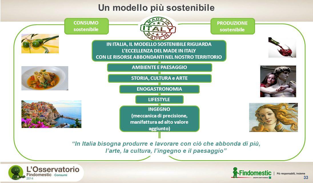 33 PRODUZIONE sostenibile CONSUMO sostenibile In Italia bisogna produrre e lavorare con ciò che abbonda di più, larte, la cultura, lingegno e il paesa