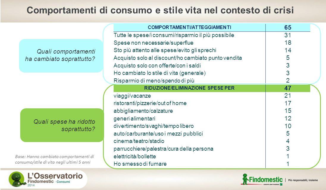 Base: Hanno cambiato comportamenti di consumo/stile di vita negli ultimi 5 anni COMPORTAMENTI/ATTEGGIAMENTI 65 Tutte le spese/i consumi/risparmio il p
