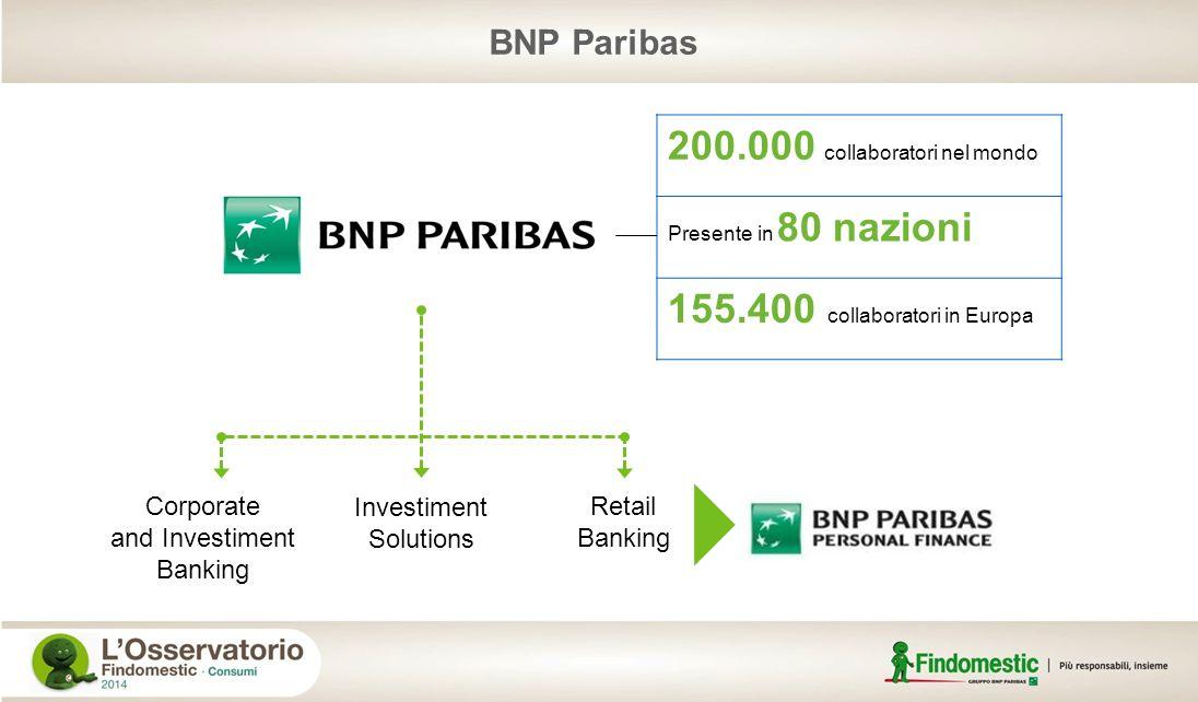 Il Gruppo BNP Paribas Personal Finance BNP Paribas Personal Finance opera in Italia tramite Findomestic Banca di cui detiene la partecipazione n.1 in Francia e in Europa nel credito ai privati 20 milioni di clienti Oltre 16.000 collaboratori in più di 20 Paesi Oltre 122 miliardi di impieghi