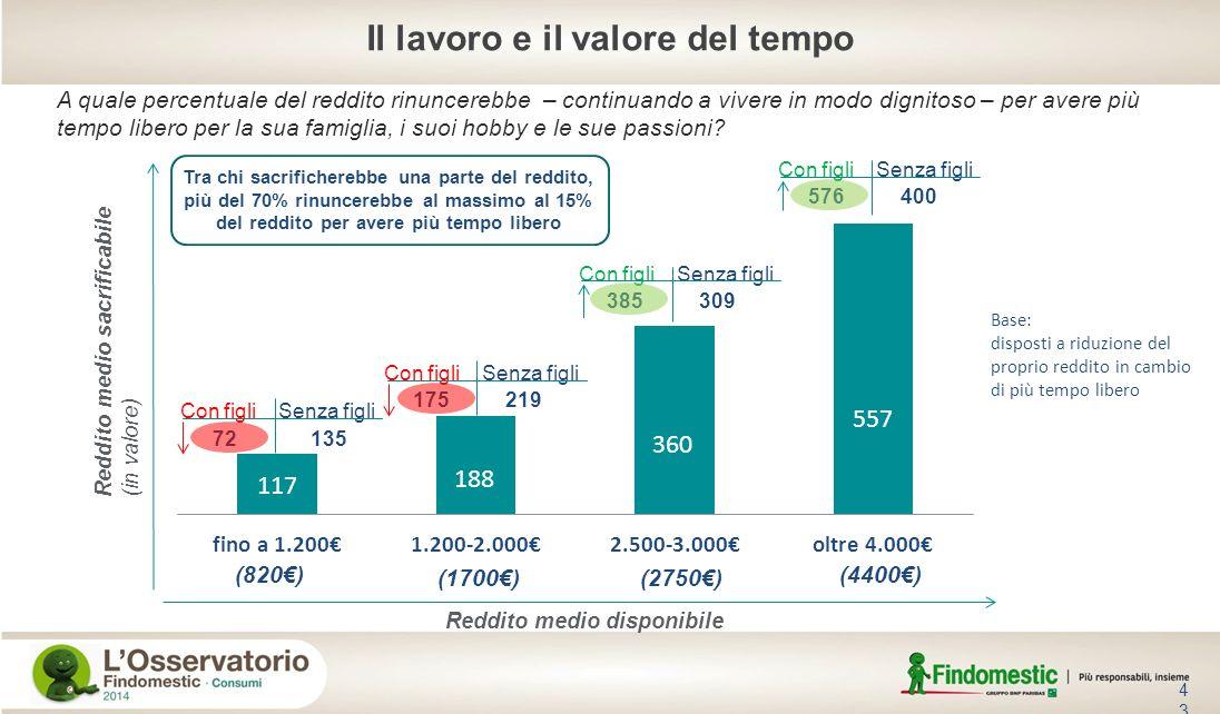 43 Base: disposti a riduzione del proprio reddito in cambio di più tempo libero Con figli Senza figli 72 135 175 219 385 309 576 400 (820) (1700)(2750