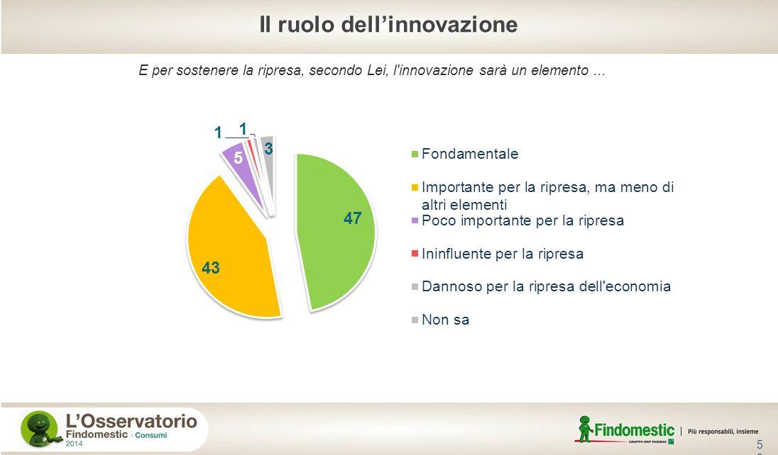 53 E per sostenere la ripresa, secondo Lei, l'innovazione sarà un elemento... Base: totale intervistati Il ruolo dellinnovazione
