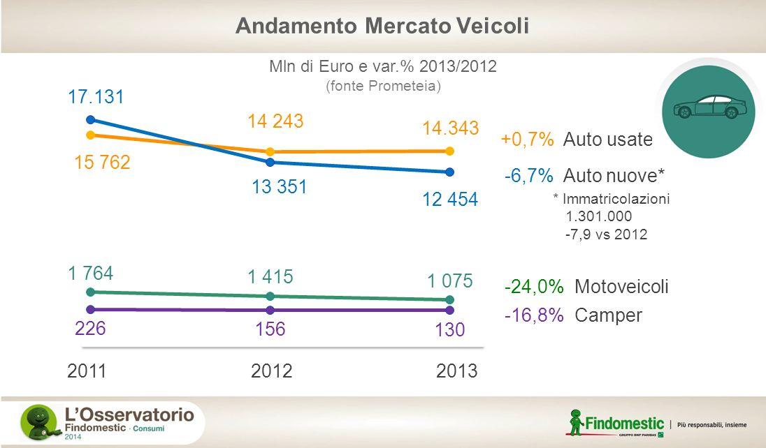 Andamento Mercato Veicoli +0,7% Auto usate -6,7% Auto nuove* -24,0% Motoveicoli -16,8% Camper Mln di Euro e var.% 2013/2012 (fonte Prometeia) 20112012