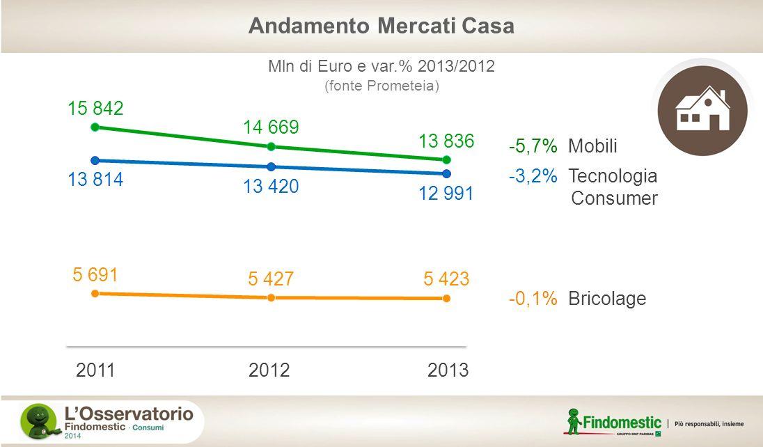 Andamento Mercati Casa -5,7% Mobili -3,2% Tecnologia Consumer -0,1% Bricolage 201120122013 Mln di Euro e var.% 2013/2012 (fonte Prometeia)