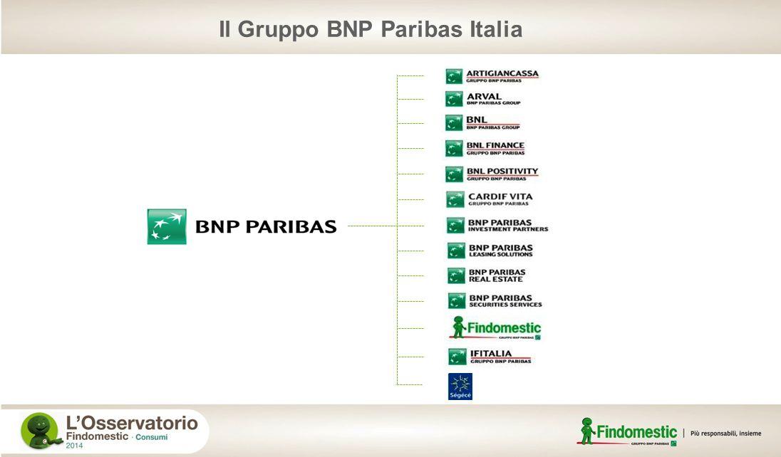 Landamento del credito al consumo (Mercato Italia e Findomestic)