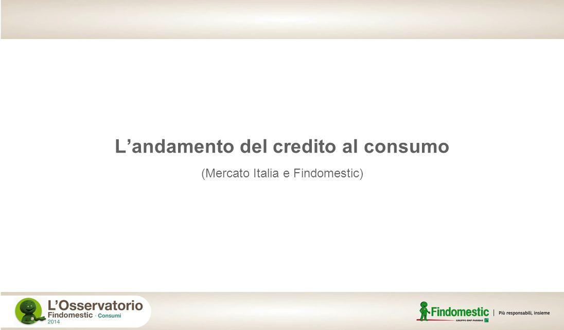 Andamento del credito al consumo in Italia Flussi in miliardi di Euro - fonte Assofin 52,451,748,1 201020112012 vs A-1 -5,3% Assofin Set 2013 34,2 vs A-1 -2,2% vs A-1 -11,7% vs A-1 -5,6% 4,44,64,7 201020112012 Findomestic Gruppo Set 2013 3,5 vs A-1 +8,4% vs A-1 +6,0% vs A-1 +1,7% vs A-1 -1,3%