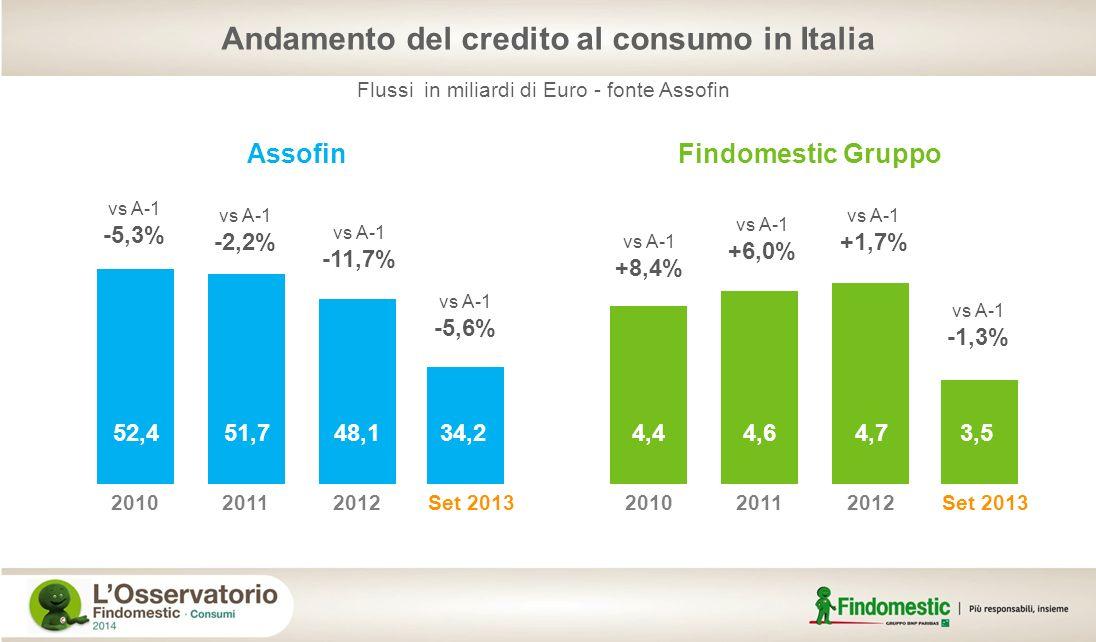Andamento del credito al consumo in Italia Flussi in miliardi di Euro - fonte Assofin 52,451,748,1 201020112012 vs A-1 -5,3% Assofin Set 2013 34,2 vs