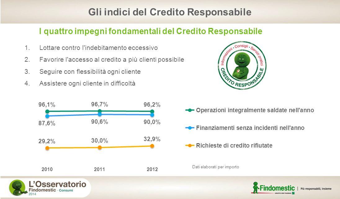 Gli indici del Credito Responsabile I quattro impegni fondamentali del Credito Responsabile 1.Lottare contro l'indebitamento eccessivo 2.Favorire l'ac