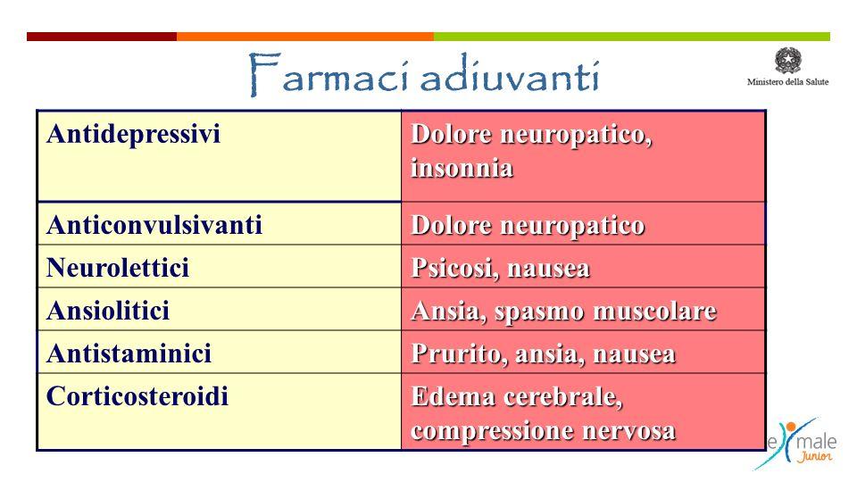 Farmaci adiuvanti Antidepressivi Dolore neuropatico, insonnia Anticonvulsivanti Dolore neuropatico Neurolettici Psicosi, nausea Ansiolitici Ansia, spa