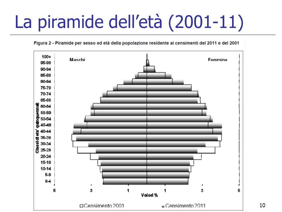 La piramide delletà (2001-11) 10