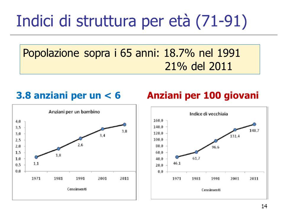 Indici di struttura per età (71-91) 3.8 anziani per un < 6Anziani per 100 giovani 14 Popolazione sopra i 65 anni: 18.7% nel 1991 21% del 2011