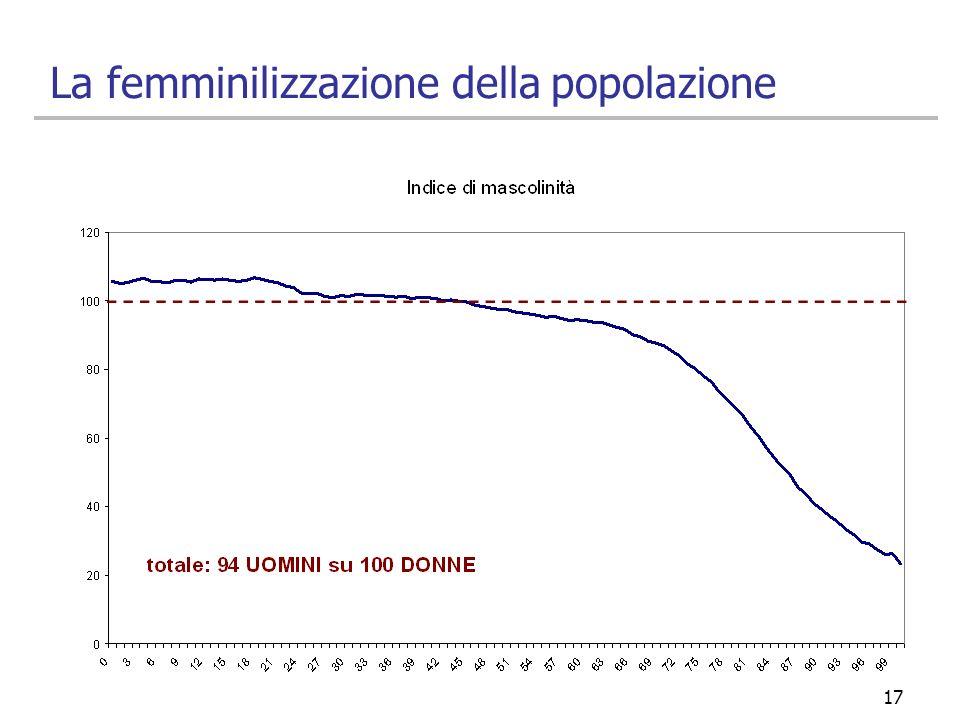 17 La femminilizzazione della popolazione