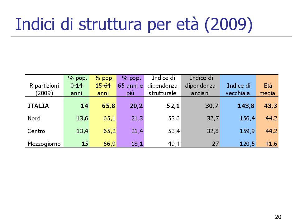 20 Indici di struttura per età (2009)
