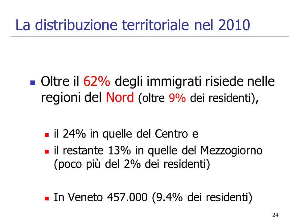 24 La distribuzione territoriale nel 2010 Oltre il 62% degli immigrati risiede nelle regioni del Nord (oltre 9% dei residenti), il 24% in quelle del C