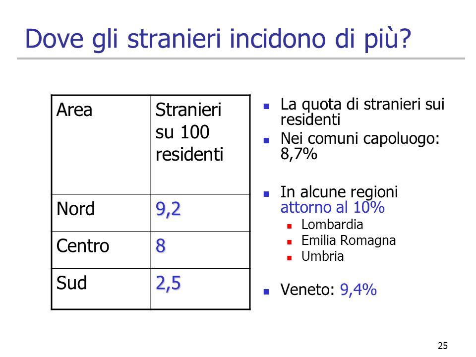 25 Dove gli stranieri incidono di più? AreaStranieri su 100 residenti Nord9,2 Centro8 Sud2,5 La quota di stranieri sui residenti Nei comuni capoluogo: