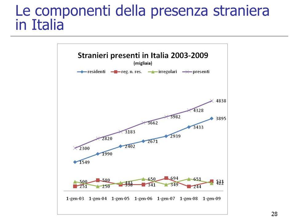 28 Le componenti della presenza straniera in Italia