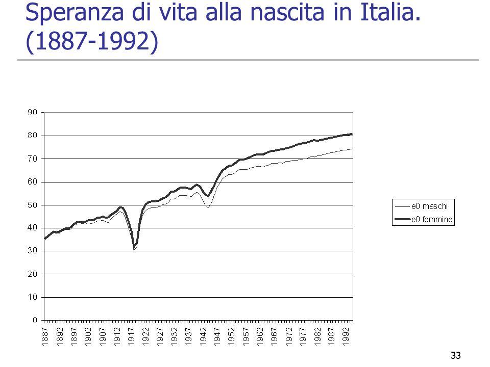 33 Speranza di vita alla nascita in Italia. (1887-1992)