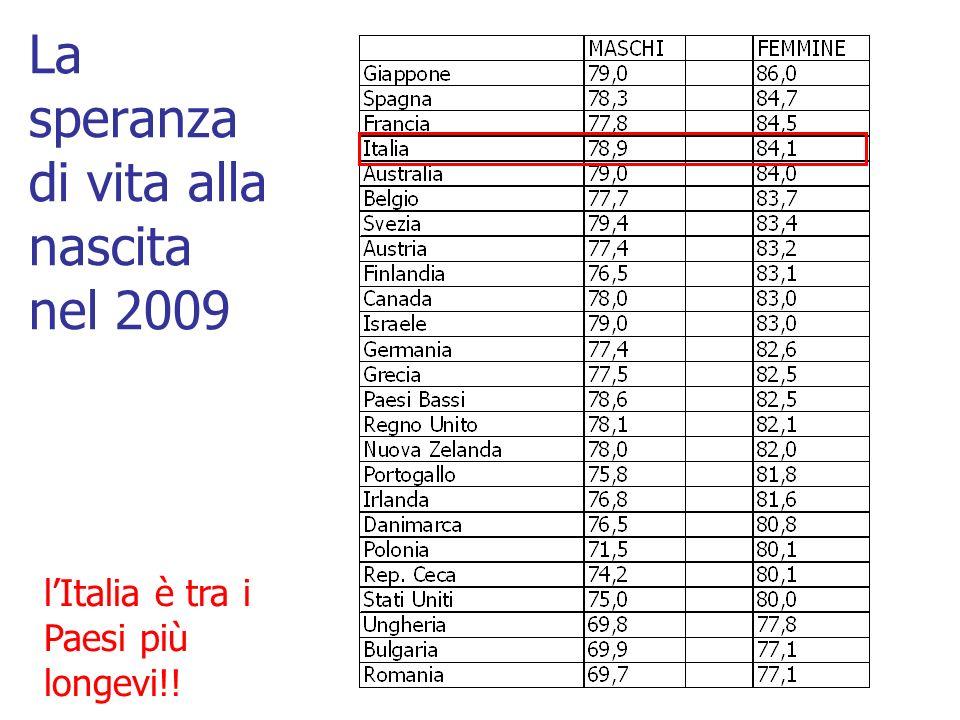 La speranza di vita alla nascita nel 2009 lItalia è tra i Paesi più longevi!!