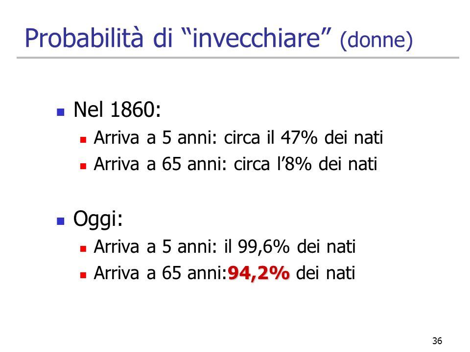 36 Probabilità di invecchiare (donne) Nel 1860: Arriva a 5 anni: circa il 47% dei nati Arriva a 65 anni: circa l8% dei nati Oggi: Arriva a 5 anni: il