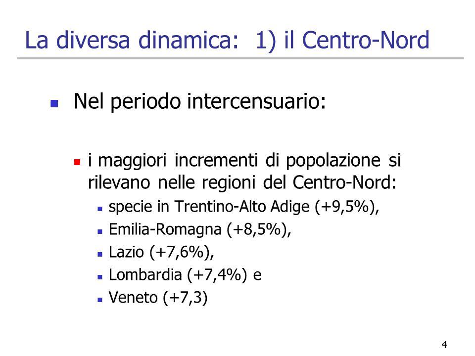 La diversa dinamica: 1) il Centro-Nord Nel periodo intercensuario: i maggiori incrementi di popolazione si rilevano nelle regioni del Centro-Nord: spe