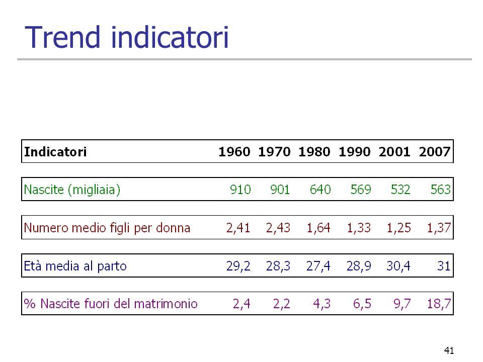 41 Trend indicatori
