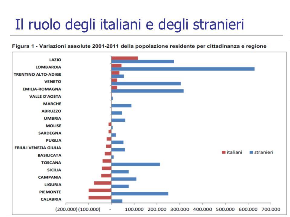 Il ruolo degli italiani e degli stranieri 6