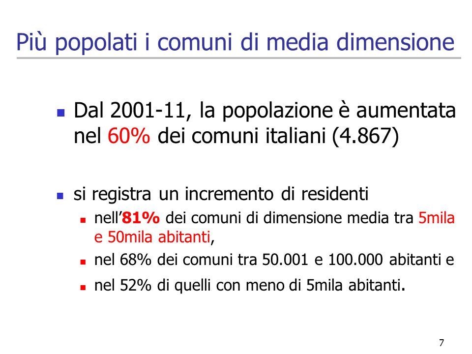 Più popolati i comuni di media dimensione Dal 2001-11, la popolazione è aumentata nel 60% dei comuni italiani (4.867) si registra un incremento di res