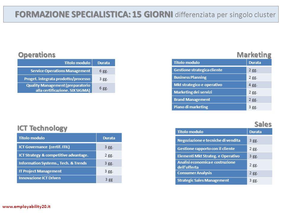 FORMAZIONE SPECIALISTICA: 15 GIORNI FORMAZIONE SPECIALISTICA: 15 GIORNI differenziata per singolo cluster Titolo moduloDurata ICT Governance (certif.