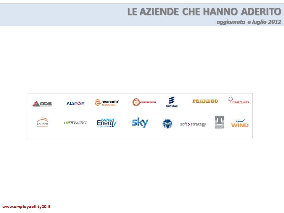 LE AZIENDE CHE HANNO ADERITO aggiornato a luglio 2012 www.employability20.it