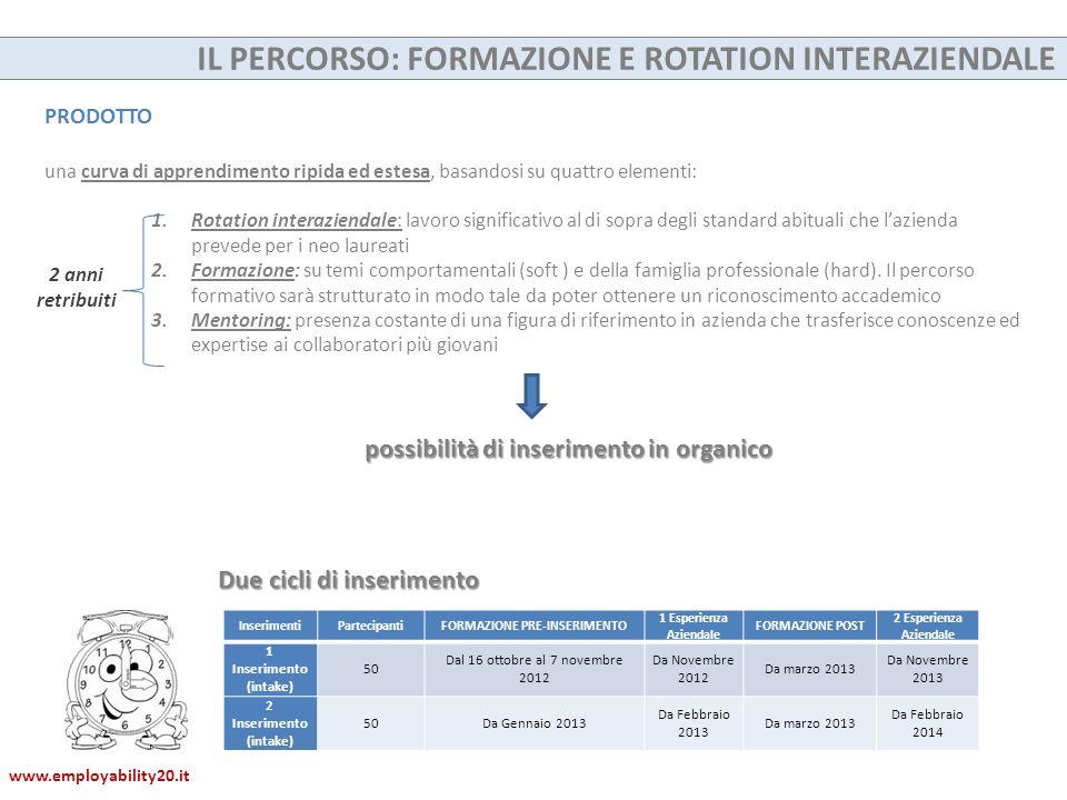PRODOTTO una curva di apprendimento ripida ed estesa, basandosi su quattro elementi: 1.Rotation interaziendale: lavoro significativo al di sopra degli