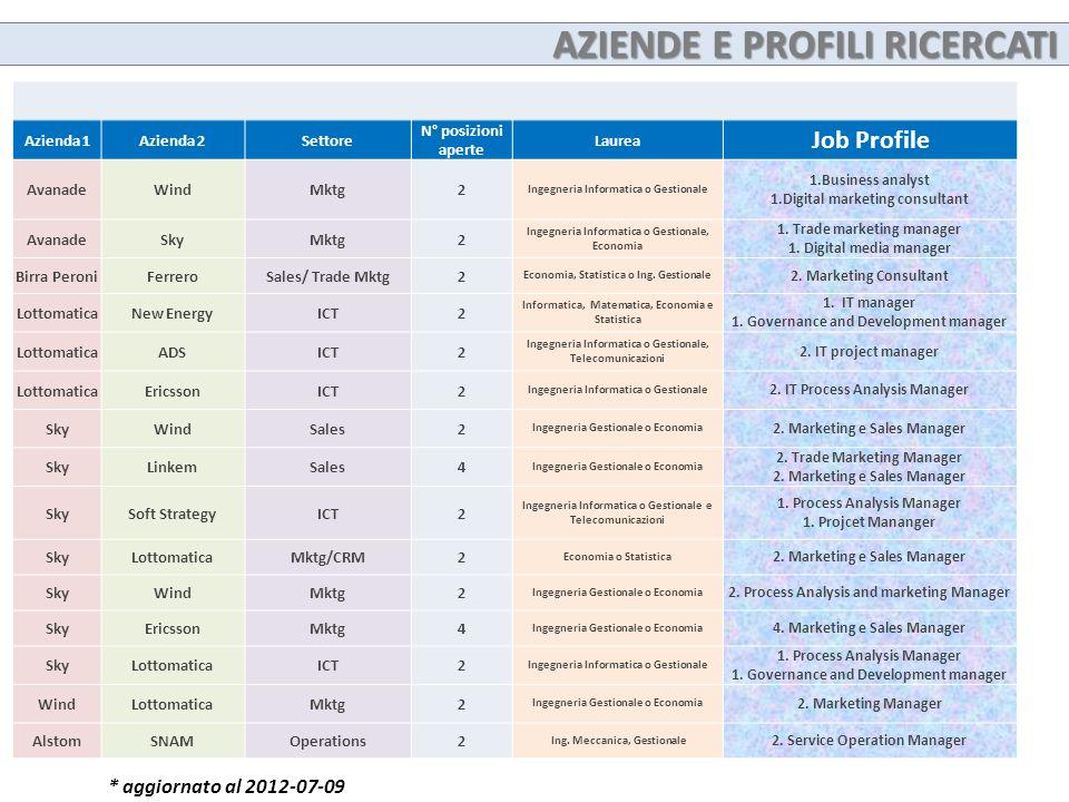 Azienda 1Azienda 2Settore N° posizioni aperte Laurea Job Profile AvanadeWindMktg2 Ingegneria Informatica o Gestionale 1.Business analyst 1.Digital mar